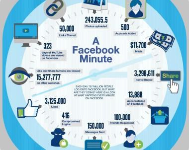 Infoviz : 2014 : 60′ : #Google vs #Facebook