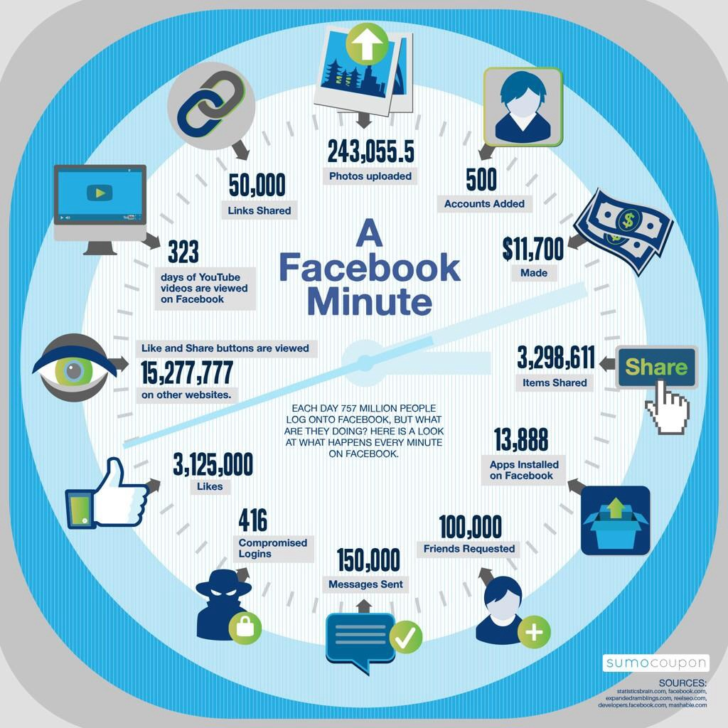 Infoviz : 2014 : 60′ : #Google vs #Facebook