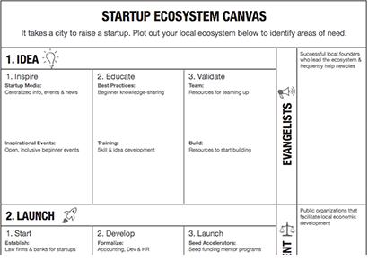 2015 : Startup Ecosystem Canvas (beta)
