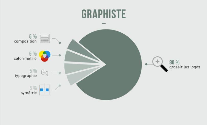 #humour les métiers déchiffrés en #infographies