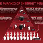 The Pyramid of Internet Piracy #scene #warez