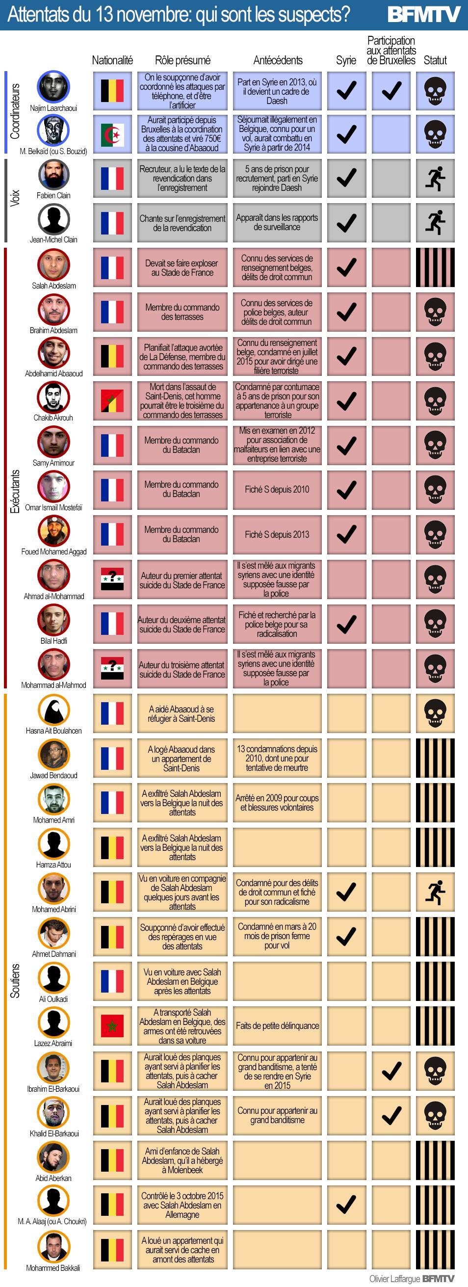 #PARIS #BRUXELLE Les visages de la terreur by @laffargue & @BFMTV