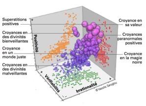 Cartographies des Croyances en 3D