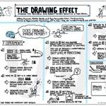 1 sketch note résumant les 7 expériences scientifiques démontrant la supériorité du dessin pour apprendre via @Crid
