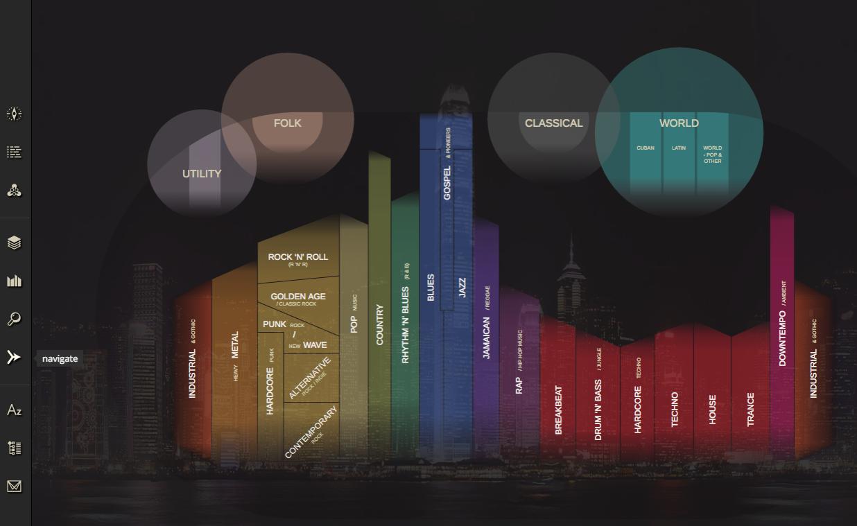 Musicmap.info Cartographie & Timeline des Style Musicaux merci : @CRID