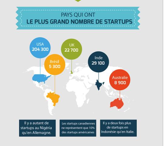 27 faits marquant de la «Startup Economy» par  Quentin Chapeaux