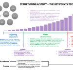 StoryTelling Structure