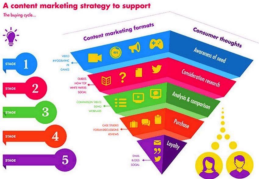 Le #content #Marketing en 2 Images : #Growthhacking