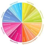 Infographie : Les competences digitales que vos enfants devront avoir acquises