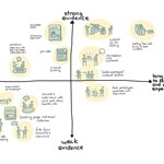 Innovation Evidence Map by @strategyzer thx @AlexOsterwalder for @Emergemap Users