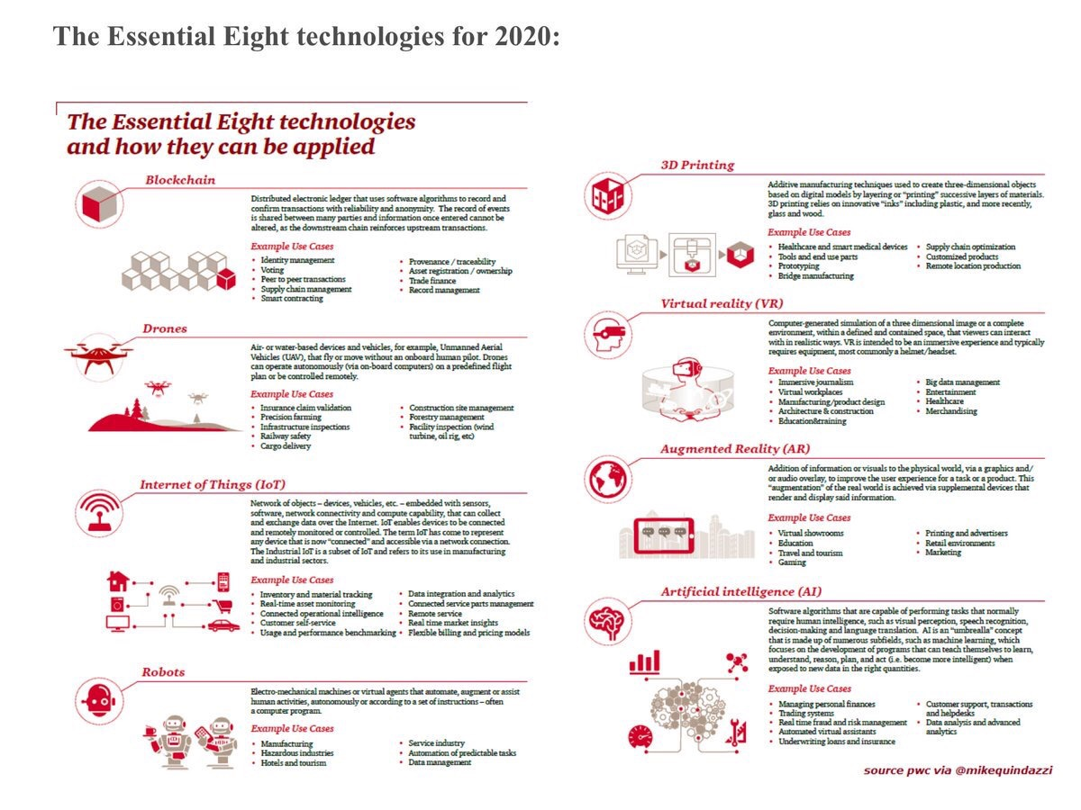 The 8 #Technologies Essential by #2020 #blockchain  #AI  #AR  #VR #IoT  #drone  #robots  #3Dprinting