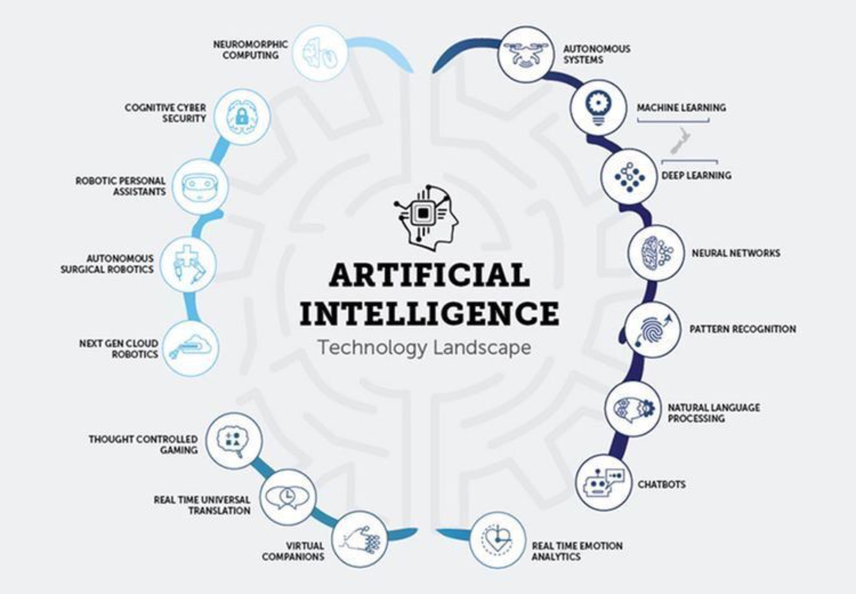 #IA Artificial Intelligence Landscape Infography
