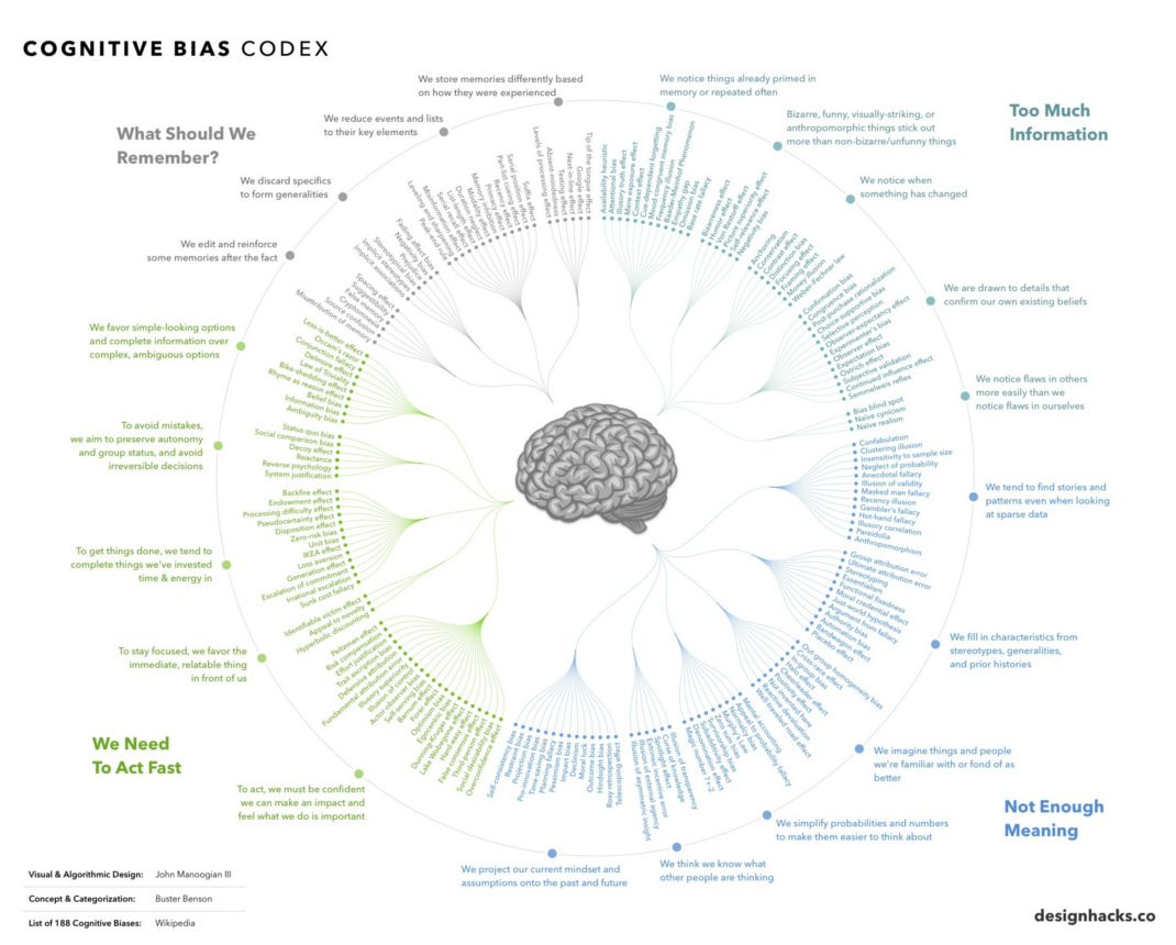 188 cognitive Bias in One Infographic